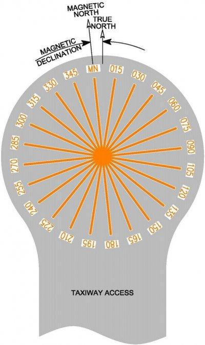 compass calibration pad ile ilgili görsel sonucu